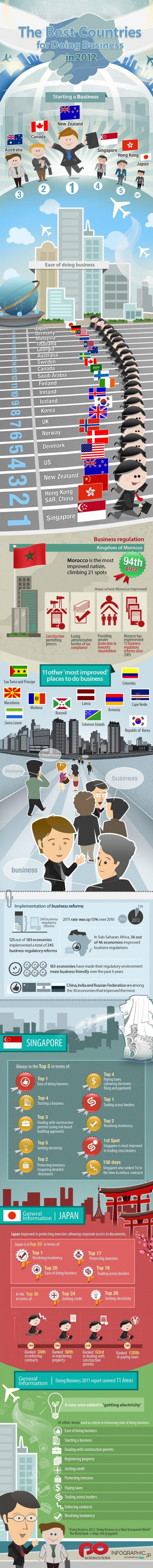 negocios en 2012