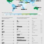 Los países mas ricos y pobres del Mundo #infografia #infographic #economia
