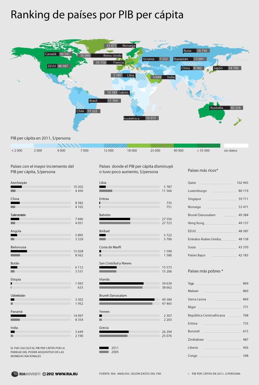 países más ricos y pobres