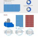 Los mejores programas de reciclado #infografía #infographic #medioambiente