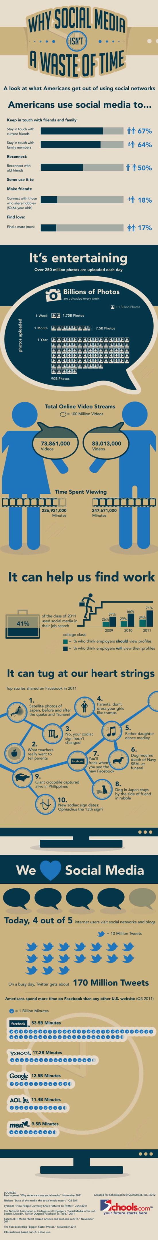 las redes sociales no es una perdida de tiempo
