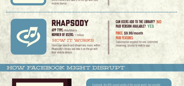 Música en el Social Media #infografia #infographic #socialmedia #musica #internet
