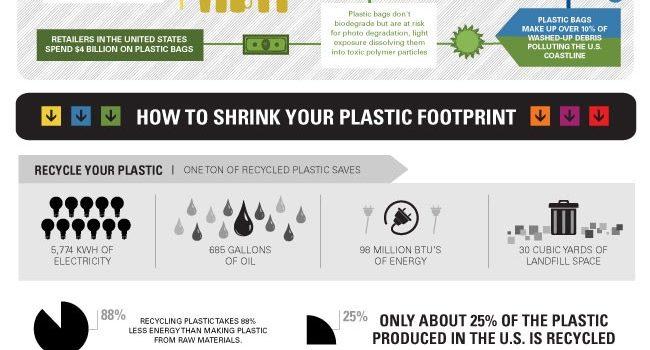 La verdad sobre el plástico #infografia #infographic #medioambiente