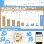 Cuánto valen tus seguidores en el Social Media #infografia #infographic #socialmedia