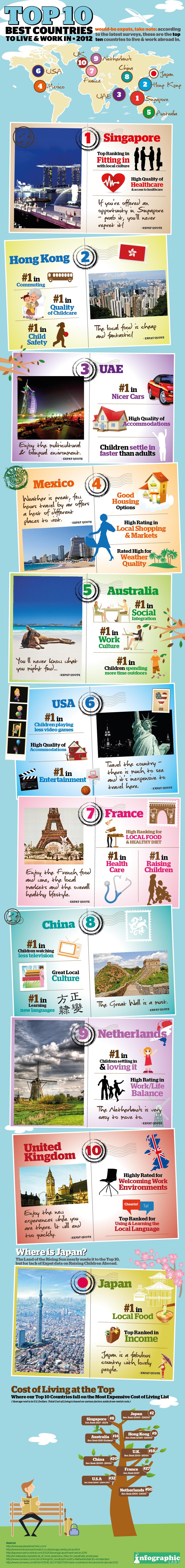 10 mejores países para vivir y trabajar
