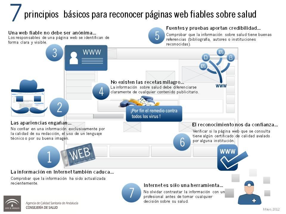 7 consejos para identificar webs fiables de salud
