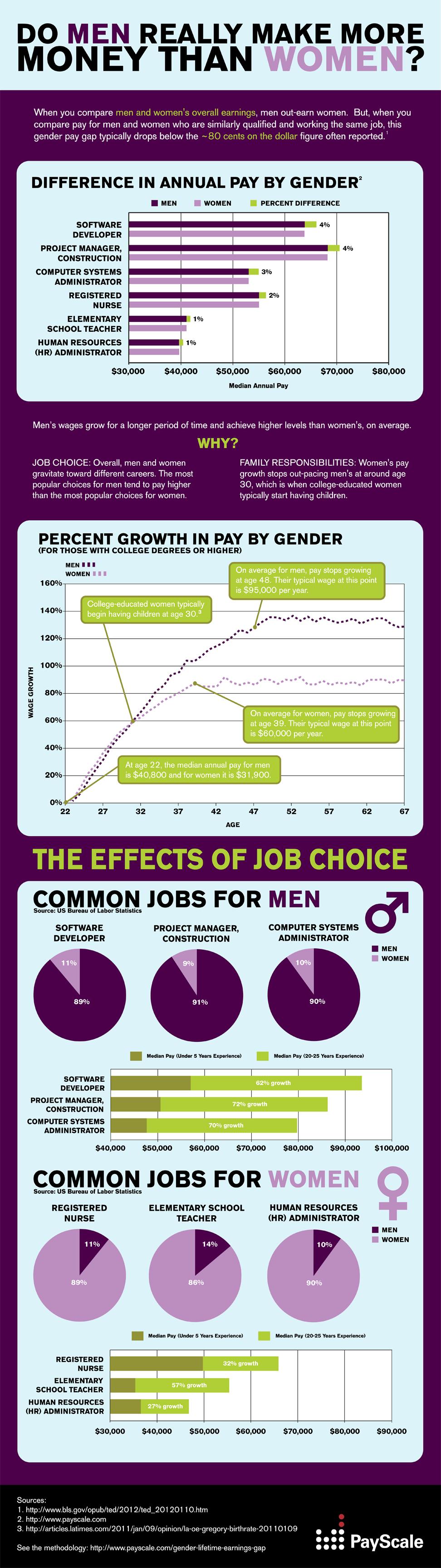 diferencias de salarios entre hombres y mujeres