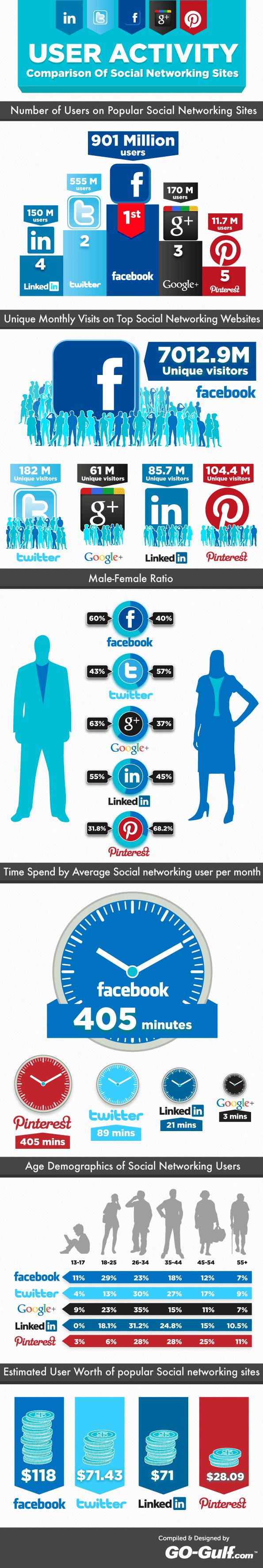 actividad de los usuarios en las redes sociales