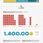 Uso del las APPs en España #infografia #infographic #app #tecnologia