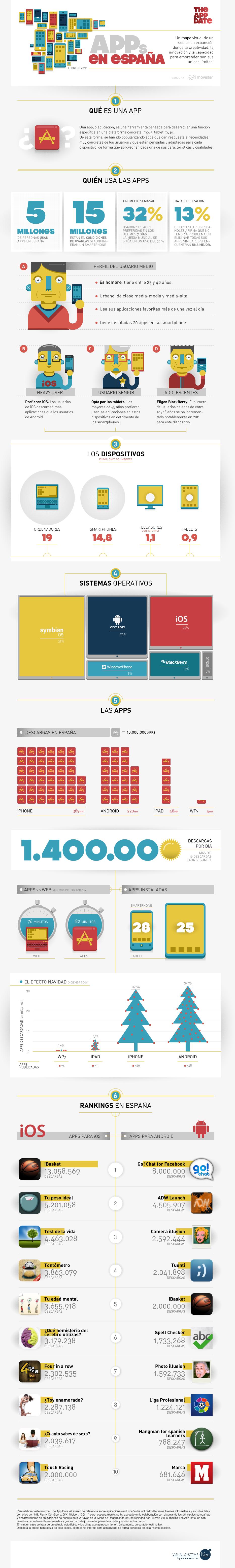 Uso de las apps en España