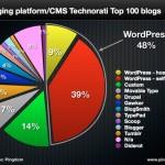 Los CMS más utilizados #infografia #infographic #socialmedia #web #internet