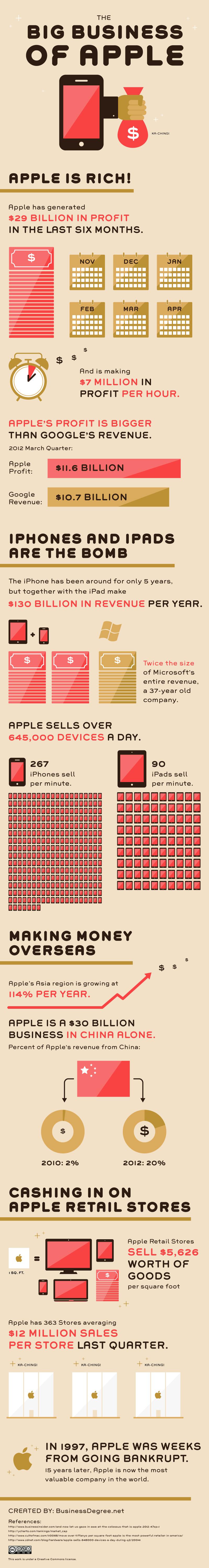 El negocio de Apple