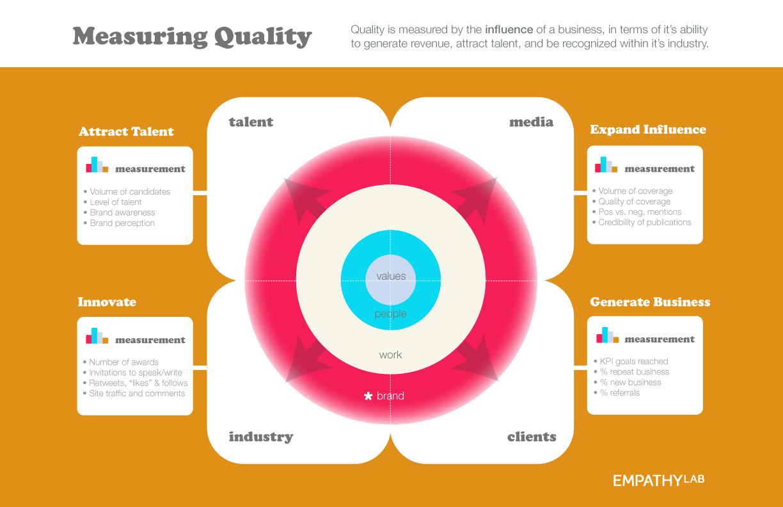 como medir la calidad