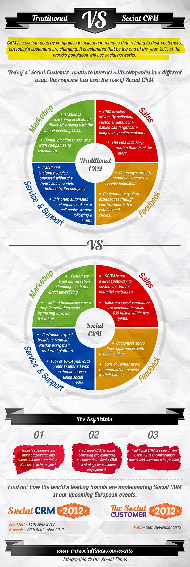 CRM tradicional VS CRM social