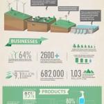 El estado de la economía verde #infografia #infographic #medioambiente #economia