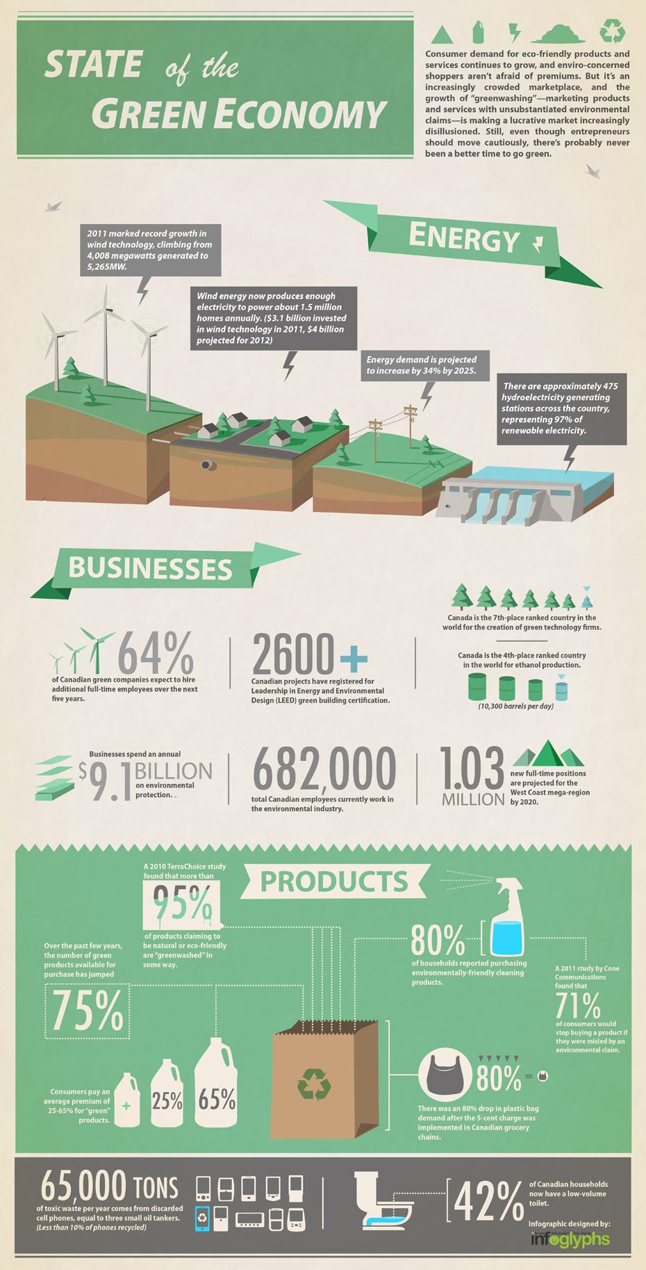 estado de la economía verde