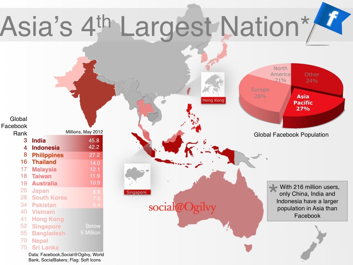 Facebook en Asia