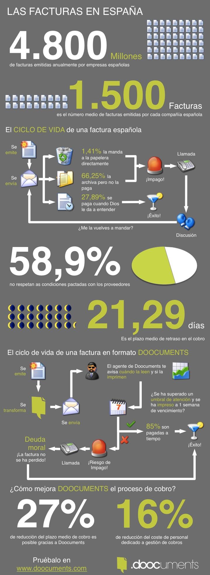 Las facturas en España