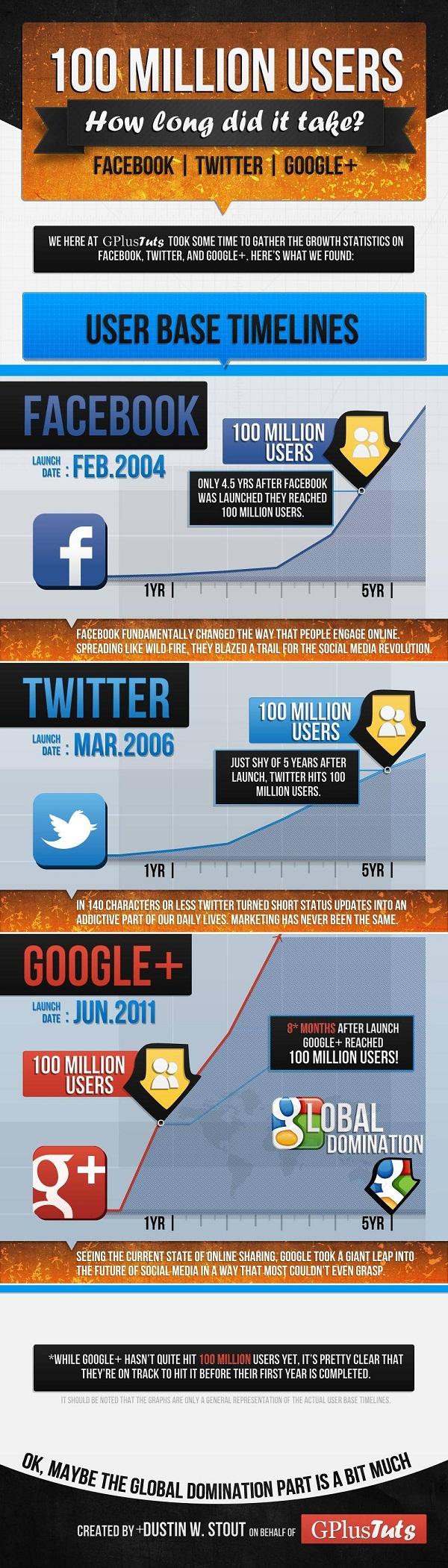 100 millones google