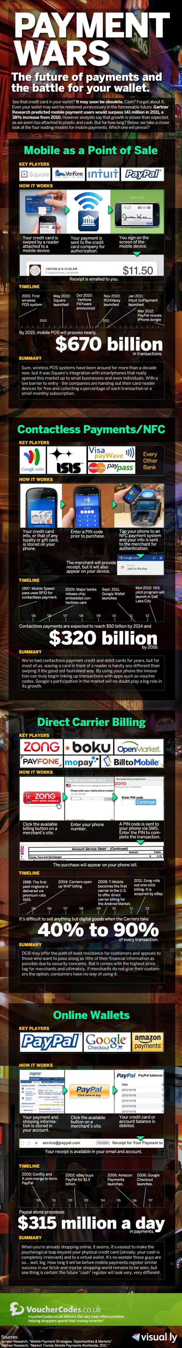 la guerra del pago móvil