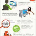 Flashback: malware para Mac #infografia #infographic #apple #tecnologia