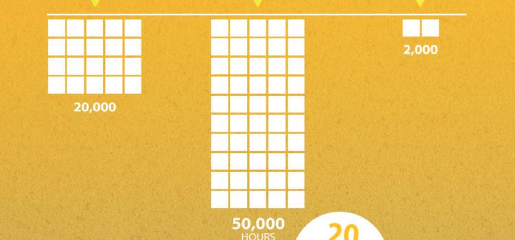 Qué puede hacer la tecnología LED por tu cartera #infografia #infographic #medioambiente #tecnologia