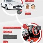 Coches exclusivos y sus dueños #design #motor #lujo #infografia #infographic