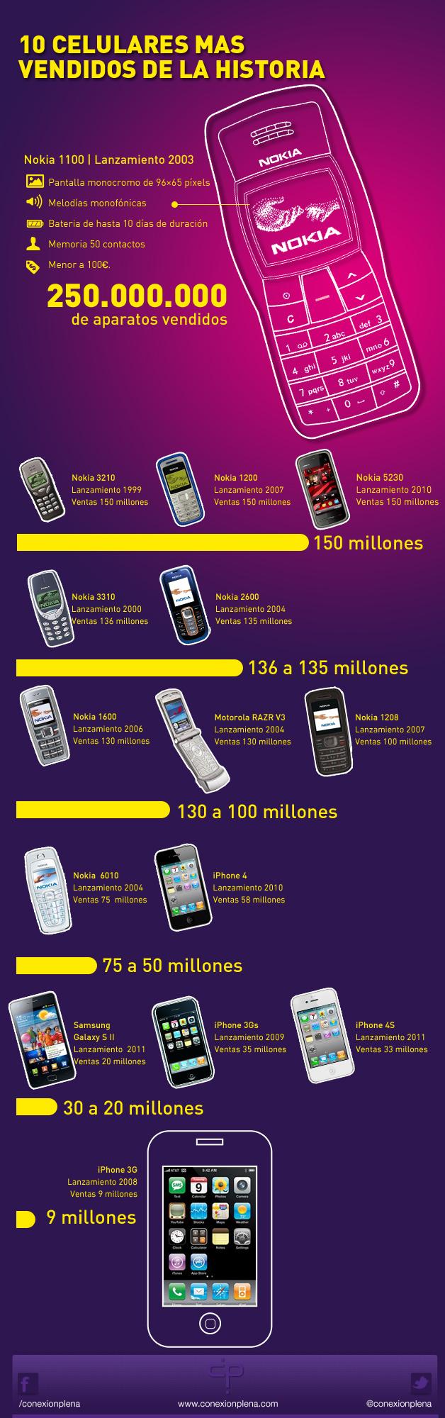 móviles mas vendidos