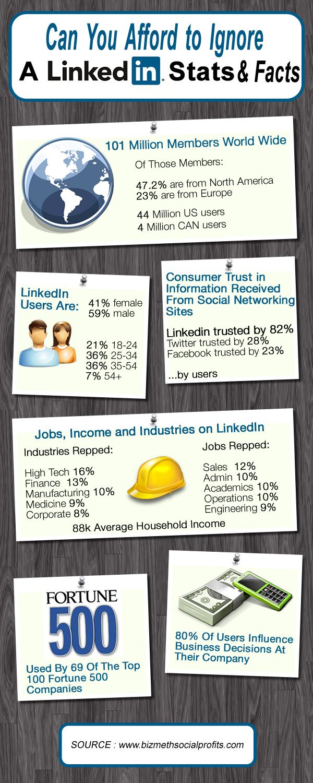 puedes ignorar las estadísticas de Linkedin