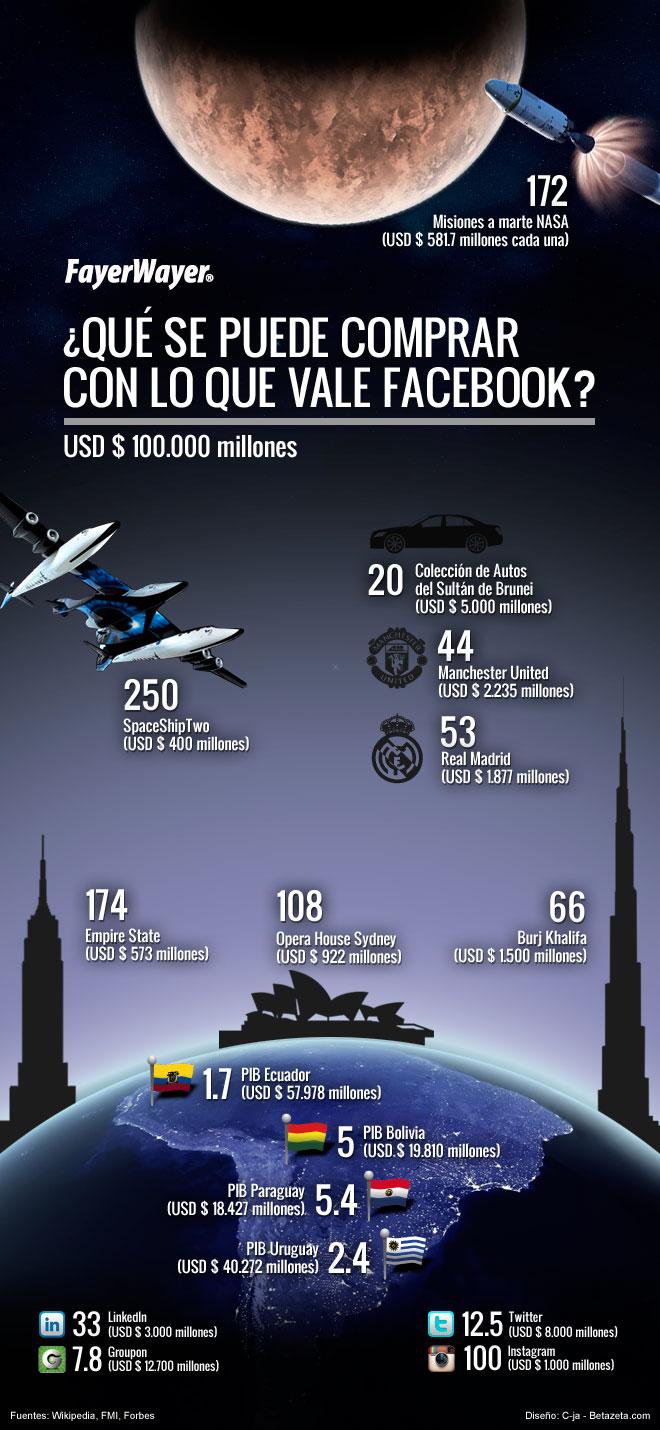 valor de facebook