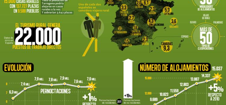 Turismo rural en España #infografia #infographic #turismo #rural #economia
