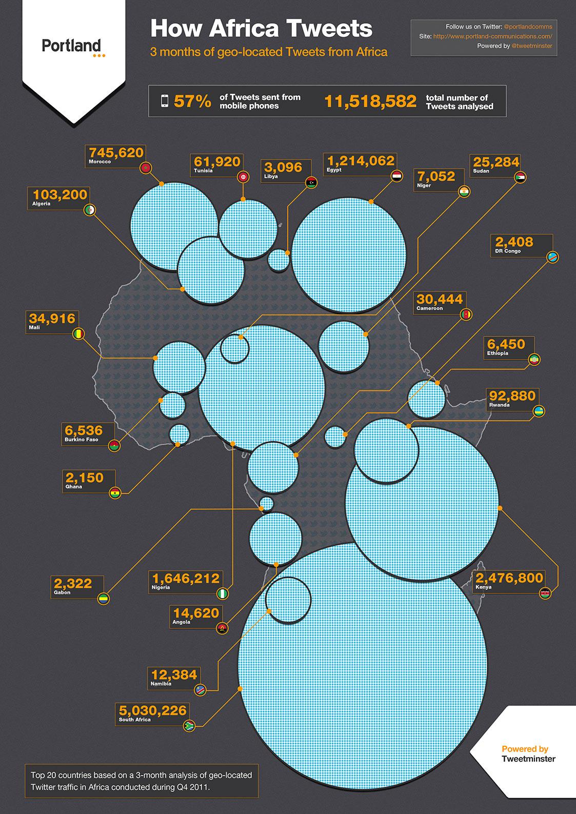 Twitter en Africa
