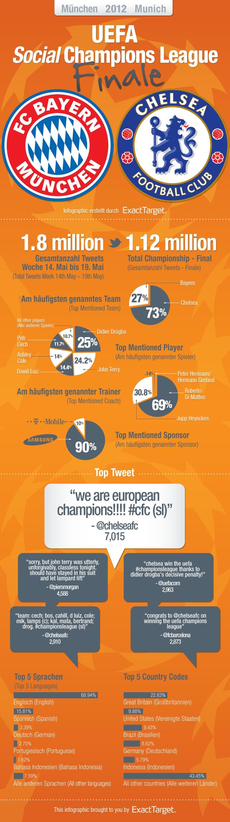 Final Champions League 2012 en twitter