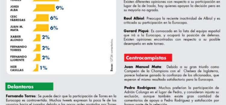 El 11 ideal de la seleccion española para la Eurocopa 2012 por Twitter #infografia #infographic #socialmedia