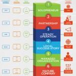 Las 7 etapas del éxito de una pyme #infografia #infographic #pyme