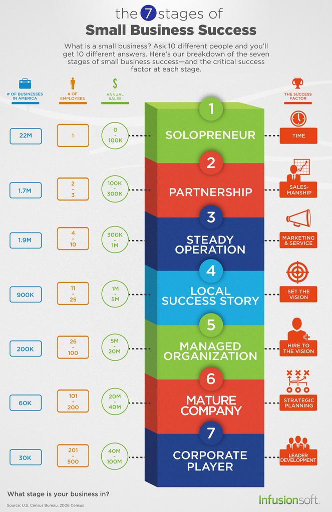 las 7 etapas de exito para una pyme