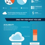Cloud computing para pymes #infografia #infographic #internet