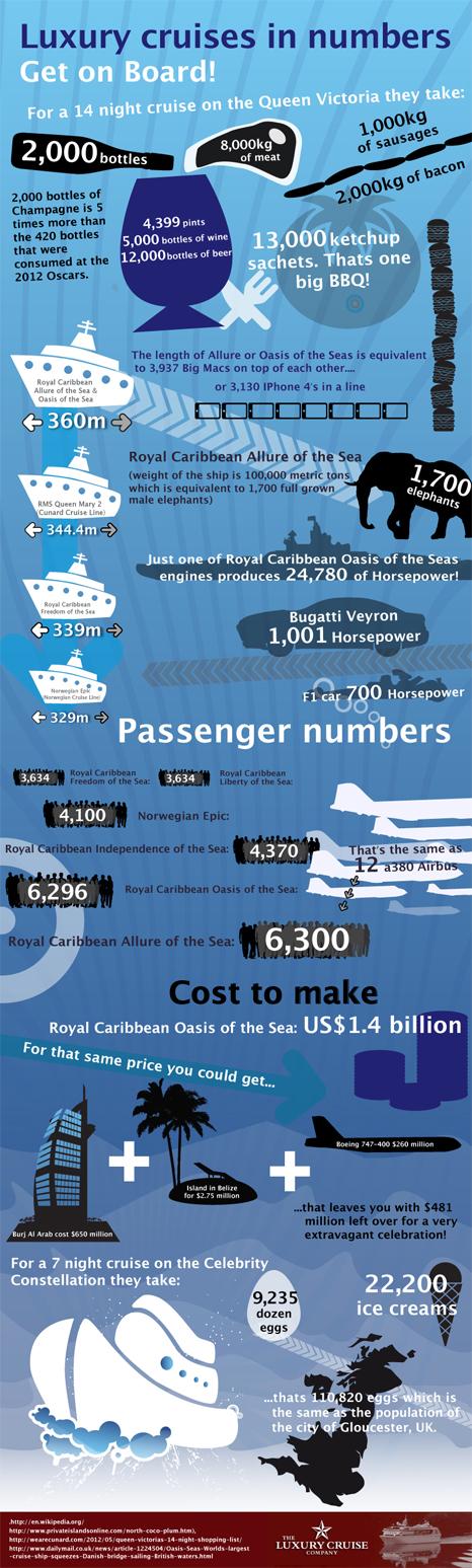 el negocio de los cruceros