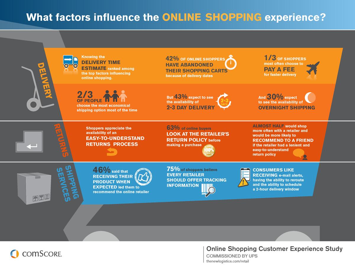factores que influyen en la compra online