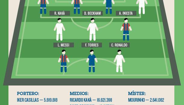 Fútbol y redes sociales #infografia #infographic #socialmedia #futbol #deporte