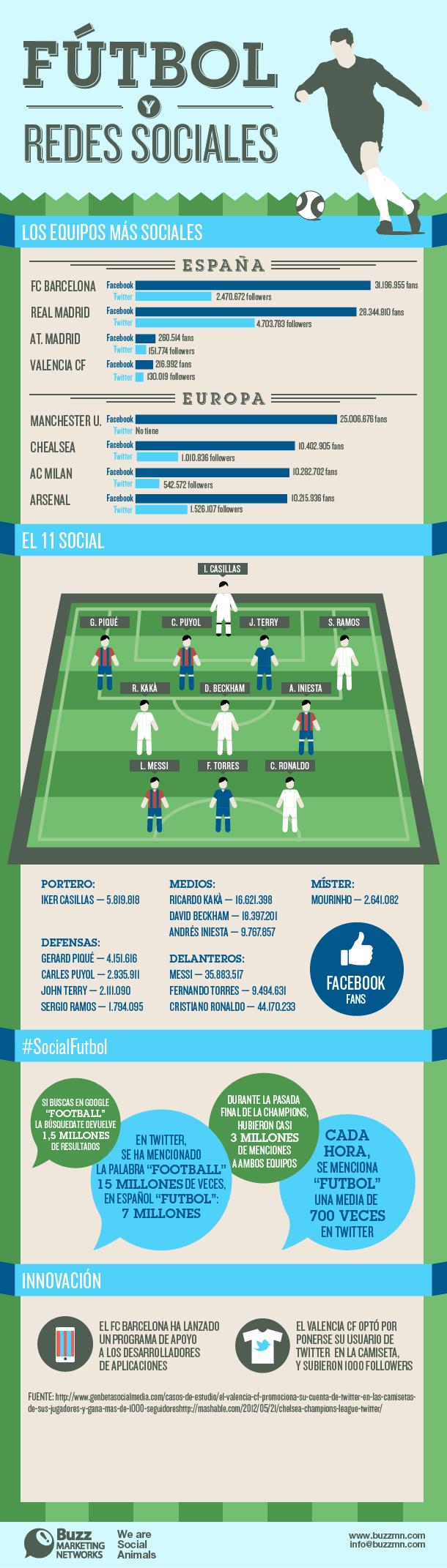 fútbol y redes sociales