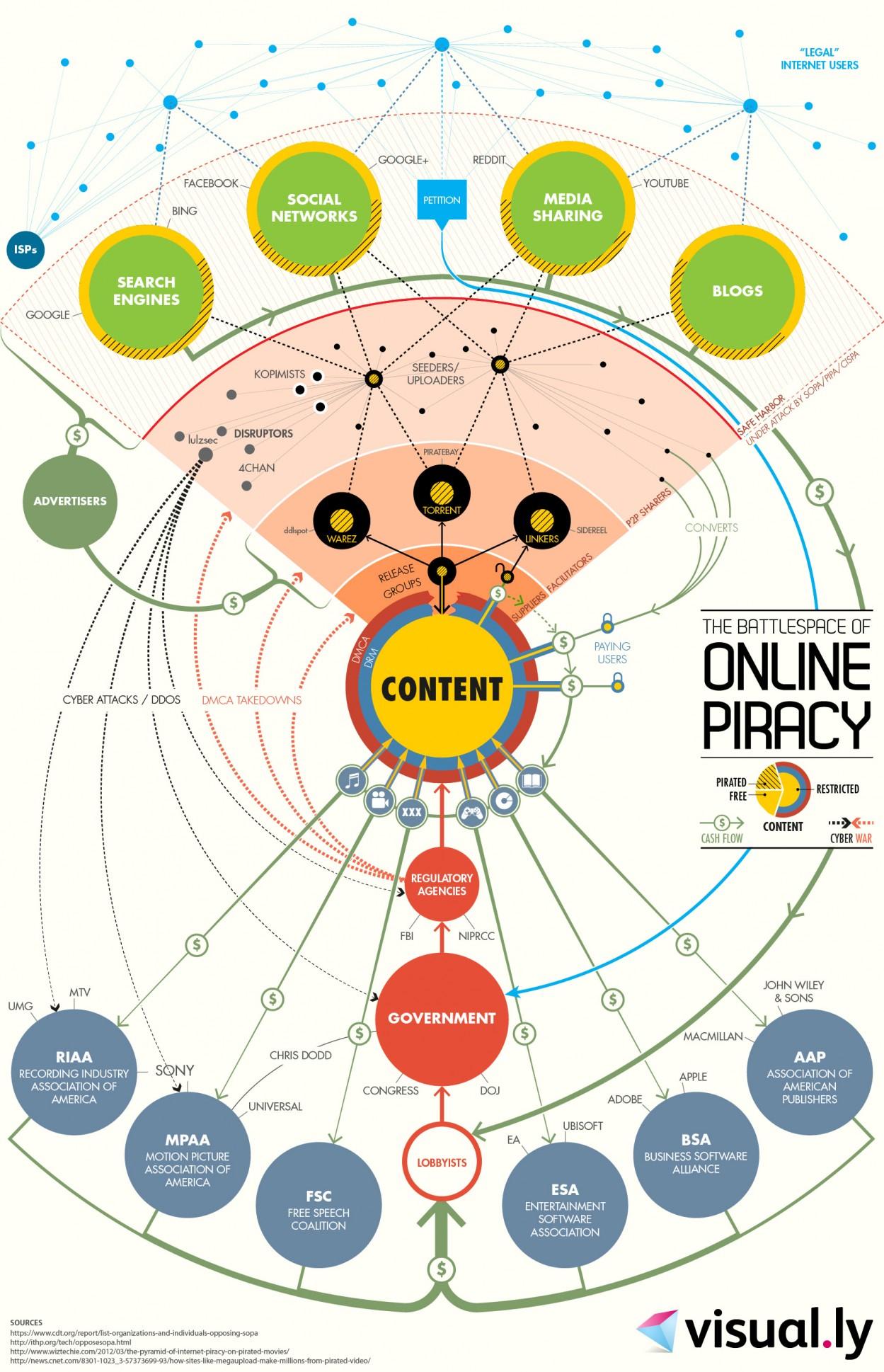 Datos De La Pirater 237 A En Internet Infografia Infographic