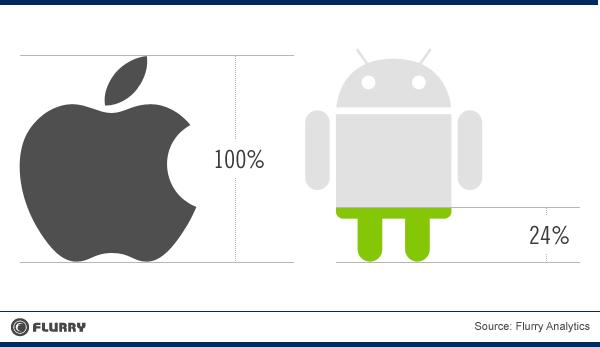 Siete de cada diez nuevas aplicaciones se desarrollan para iOS #ios #aplicaciones
