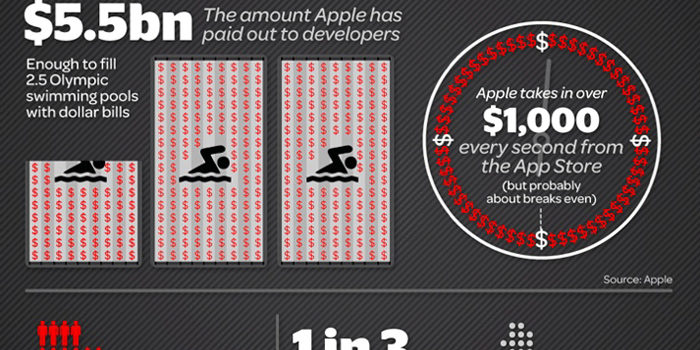 La grandeza de iOS a través de una curiosa infografía #infografia #infographic #apple #iOS #ipad #iphone
