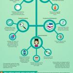 Pros y contras de las Redes Sociales en la educación. #infografía #educacion