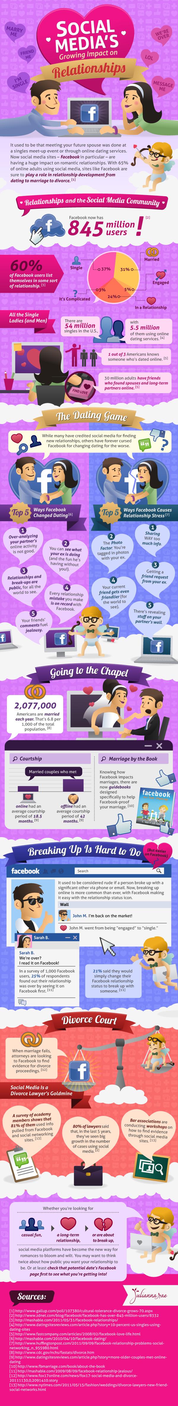 impacto de las redes sociales