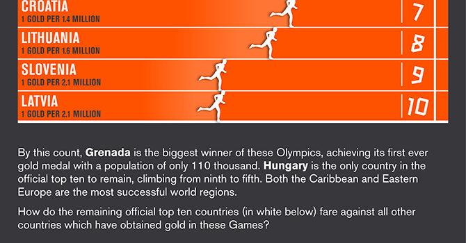 Qué países son los ganadores reales de los JJOO? #infografia #londres2012 #infographic