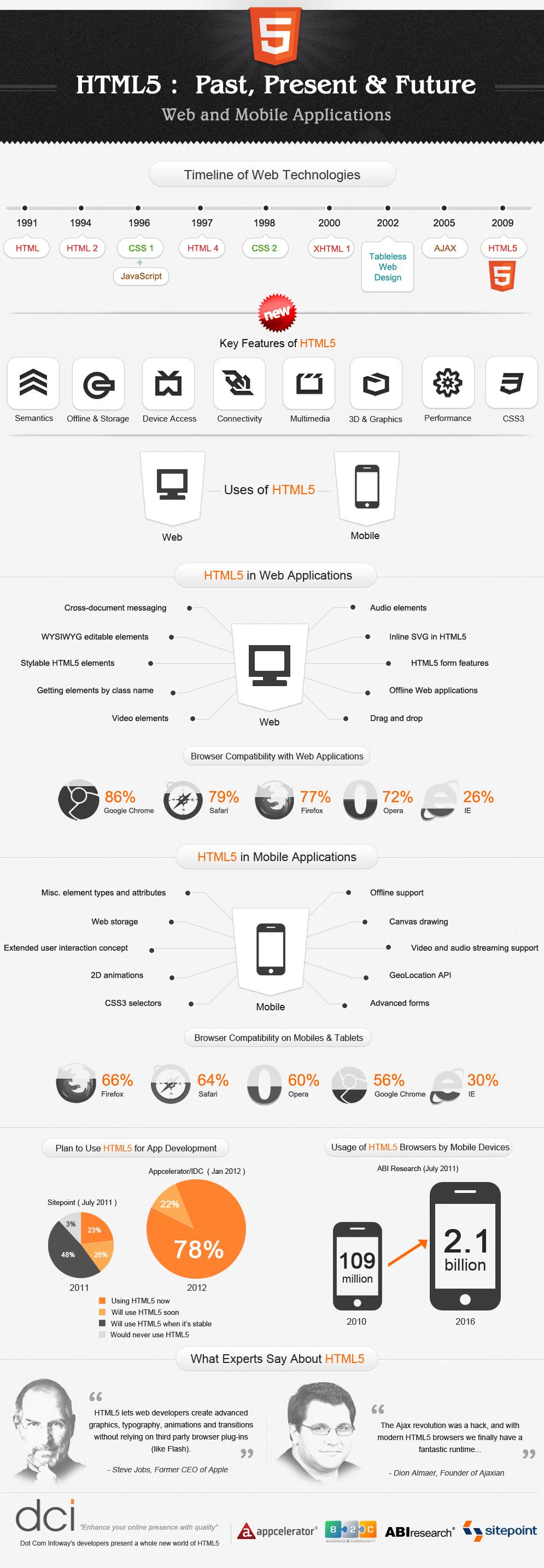 HTML infografia