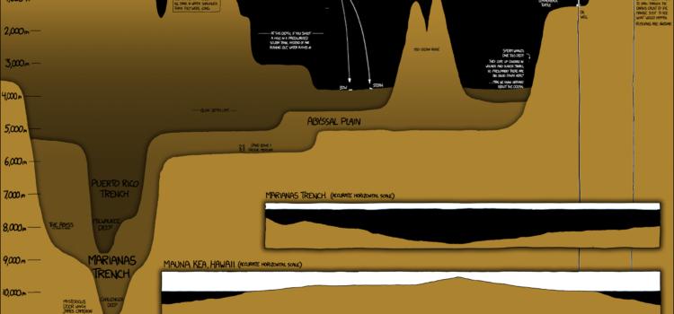 Profundidades del planeta tierra #infografía #naturaleza