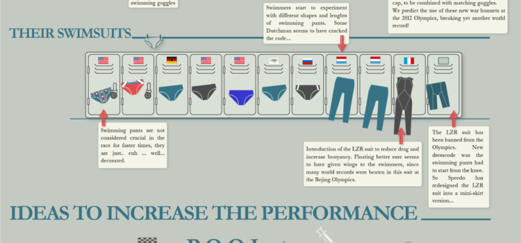 La natación en los JJOO de Londres #infografia #londres2012 #infographic